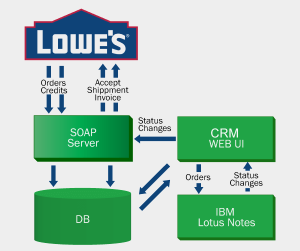 lowe-s-soap-services-and-crm_slider_1.png